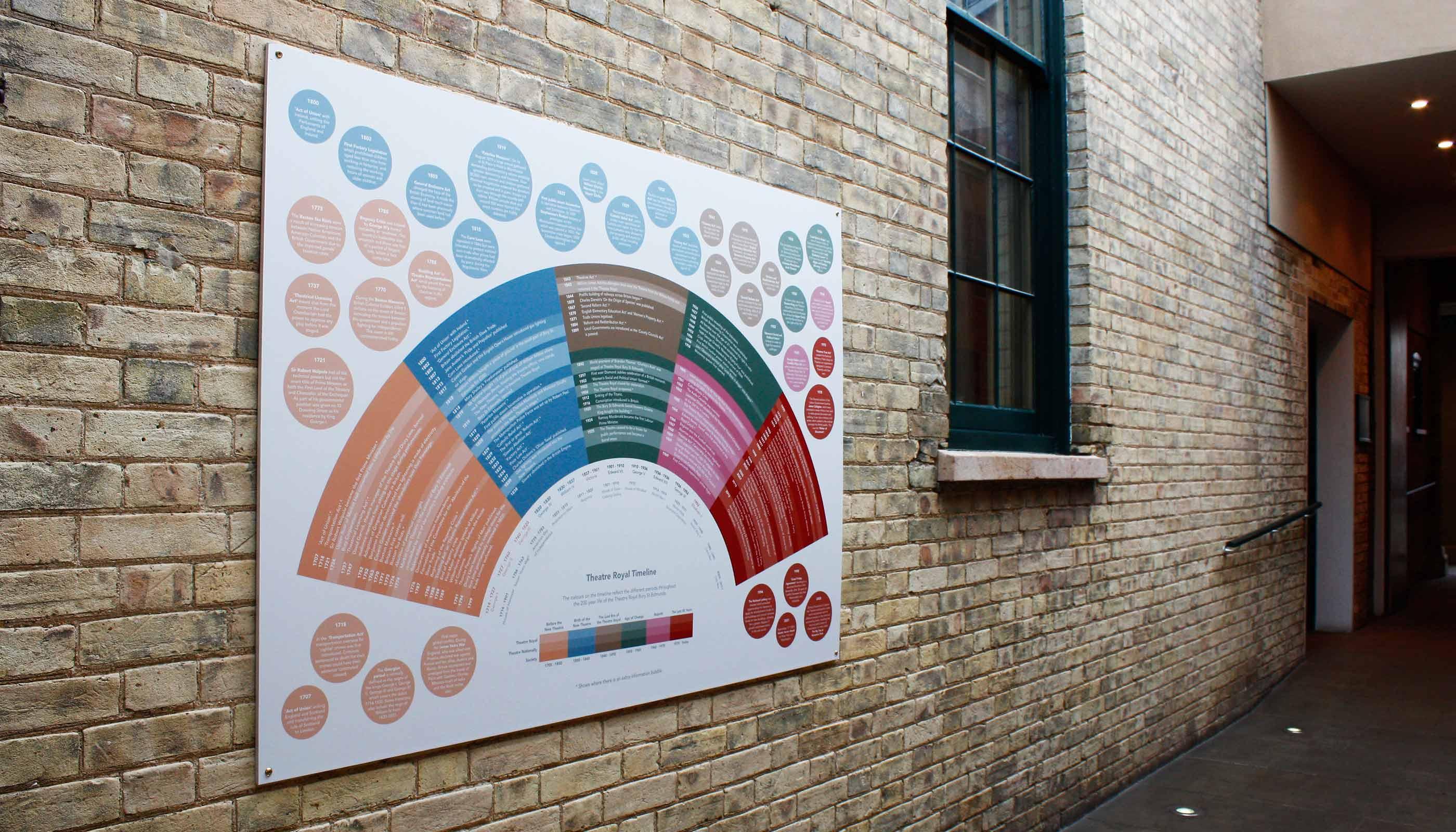 Timeline design for Theatre Royal in Bury St Edmunds, Suffolk.